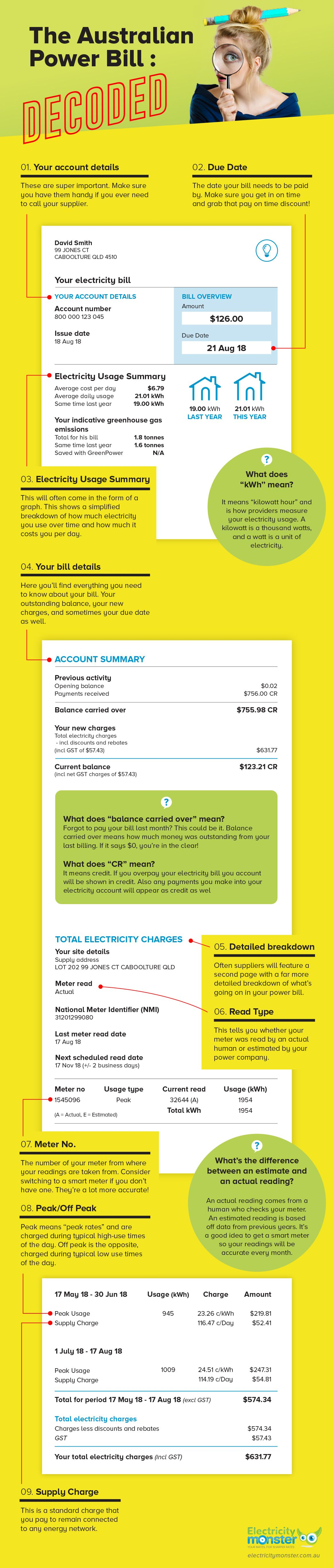 The Australian Power Bill: Decoded (Infographic)