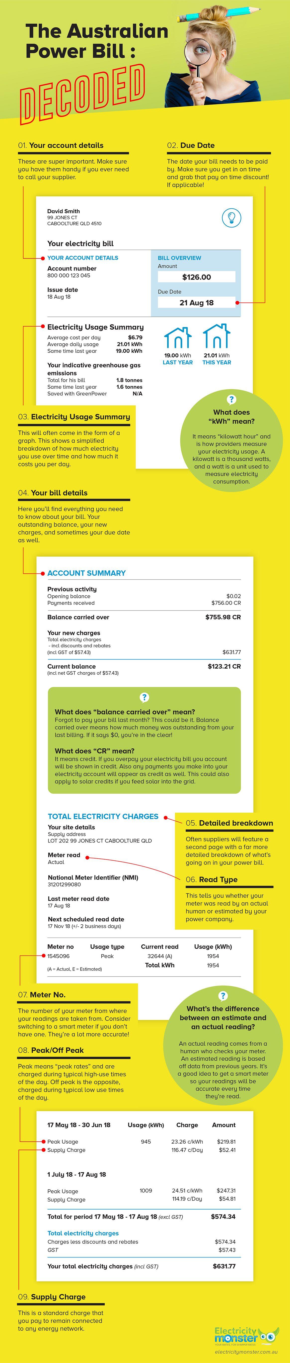 Understanding Your Power Bill