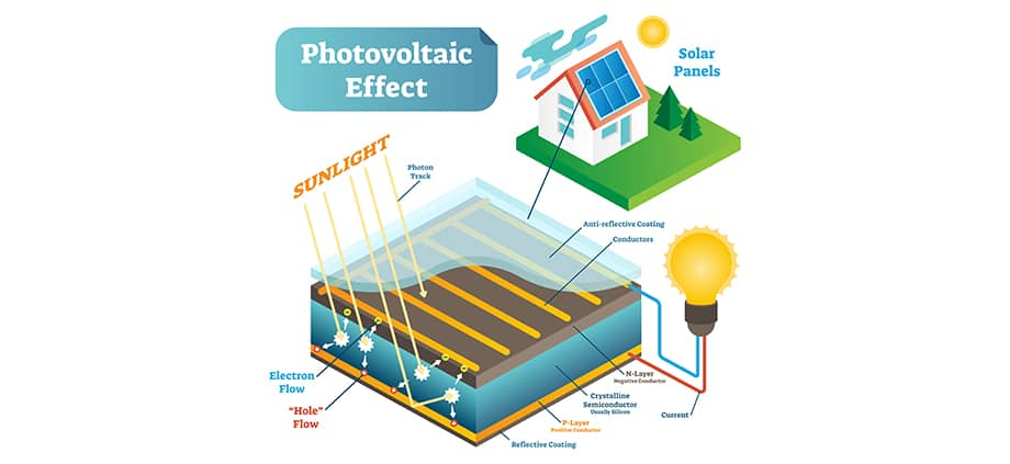 How Solar works QLD