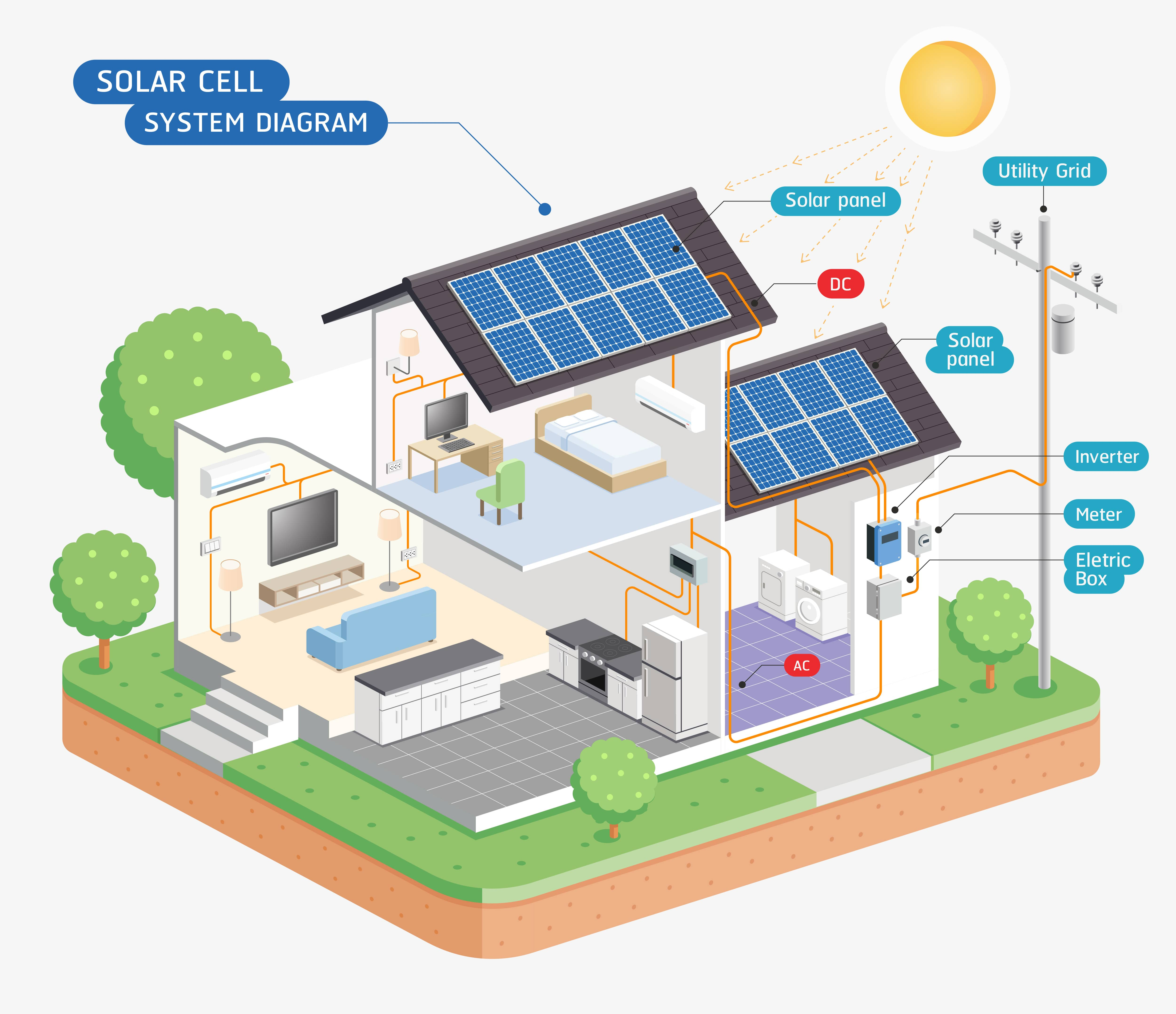 Keen to see how solar power works